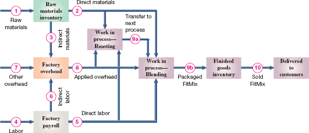 Solved 1 interpretation of journal entries in process co a flowchart of the process manufacturing operations and costs of genx ccuart Image collections