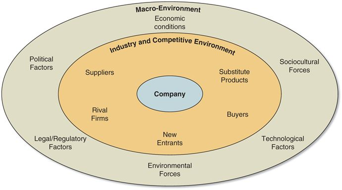 macro environment factors affect organisation The economic forces relate to factors that affect consumer purchasing  these  influence and restrict organisations and individuals in a society.