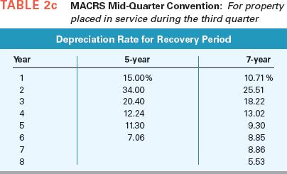 Figuring Depreciation On Rental Property